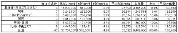 地域別稲作データ