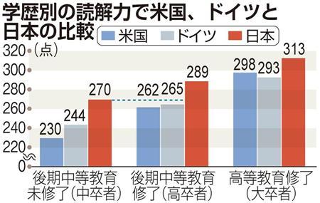 日本人の成人力