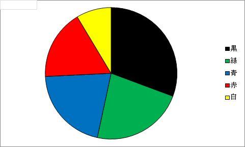 第6回色別使用率