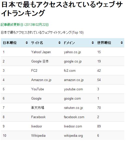 日本で最もアクセスされているウェブサイト