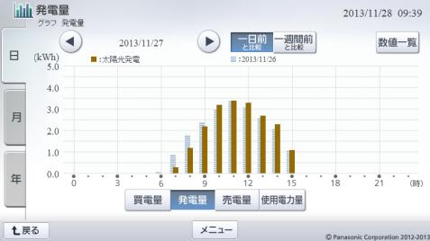 20131127hemsgraph.png