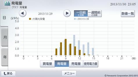 20131129hemsgraph.png