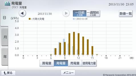 20131130hemsgraph.png