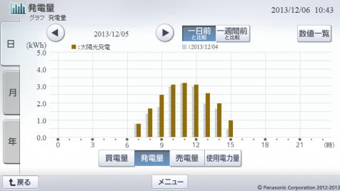 20131205hemsgraph.png