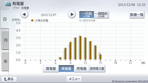 20131207hemsgraph.png