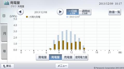 20131208hemsgraph.png