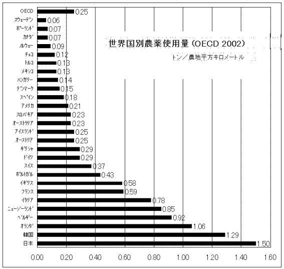 世界国別農薬使用量
