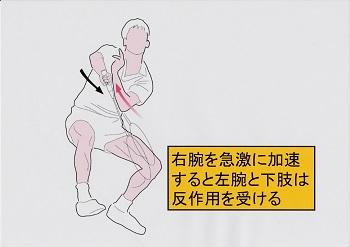 腕の加速による反作用