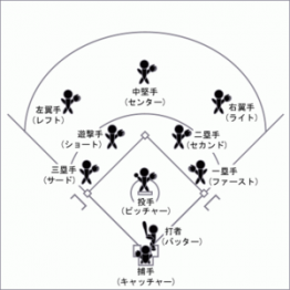 300px-Baseball_Position.png