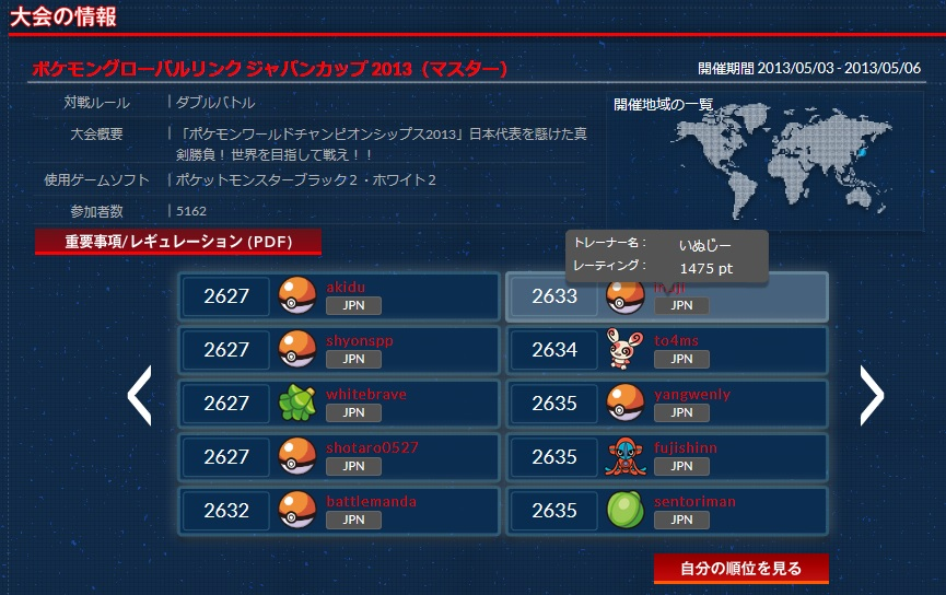 PGLジャパンカップ2013_ランキング