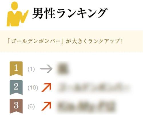 2013年にもっとも検索された芸能人(男性編)