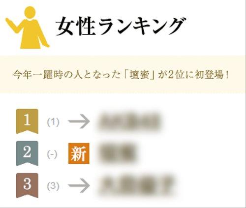 2013年にもっとも検索された芸能人(女性編)