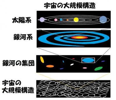 宇宙の広さ