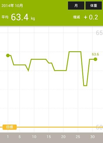 体重の記録201410