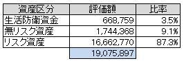 資産別(2013.12)