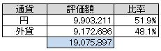 通貨別(2013.12)