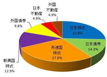 グラフ(2013.12)