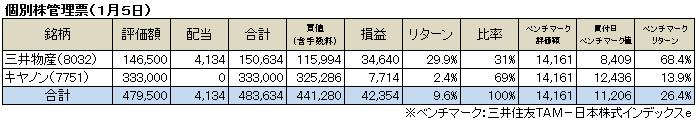 個別株管理票(2014.1)