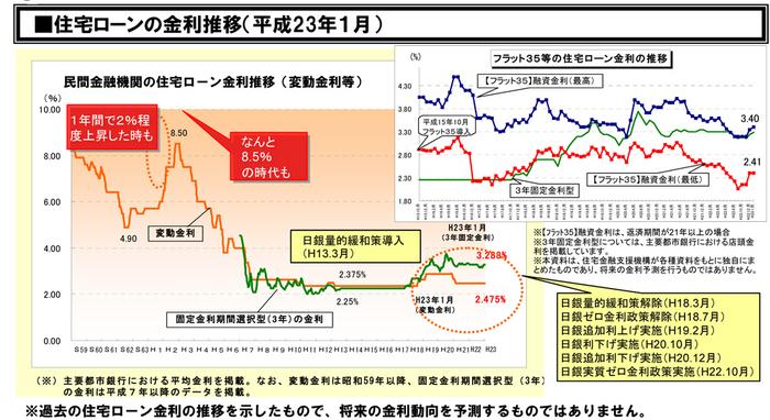 ローン金利動向13.5.13