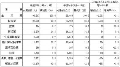 労働災害速報2013-12