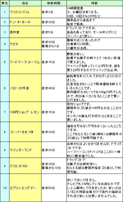 静岡市内のお店 マックスバリュ、ドン・キ・ホーテ、杏林堂、アピタ、フードマーケット・マム、バロー大坪店、100円ショップ レモン、スーパーもちづき、ウインダーランド、クリエイトSD、エブリィ・ビッグデー