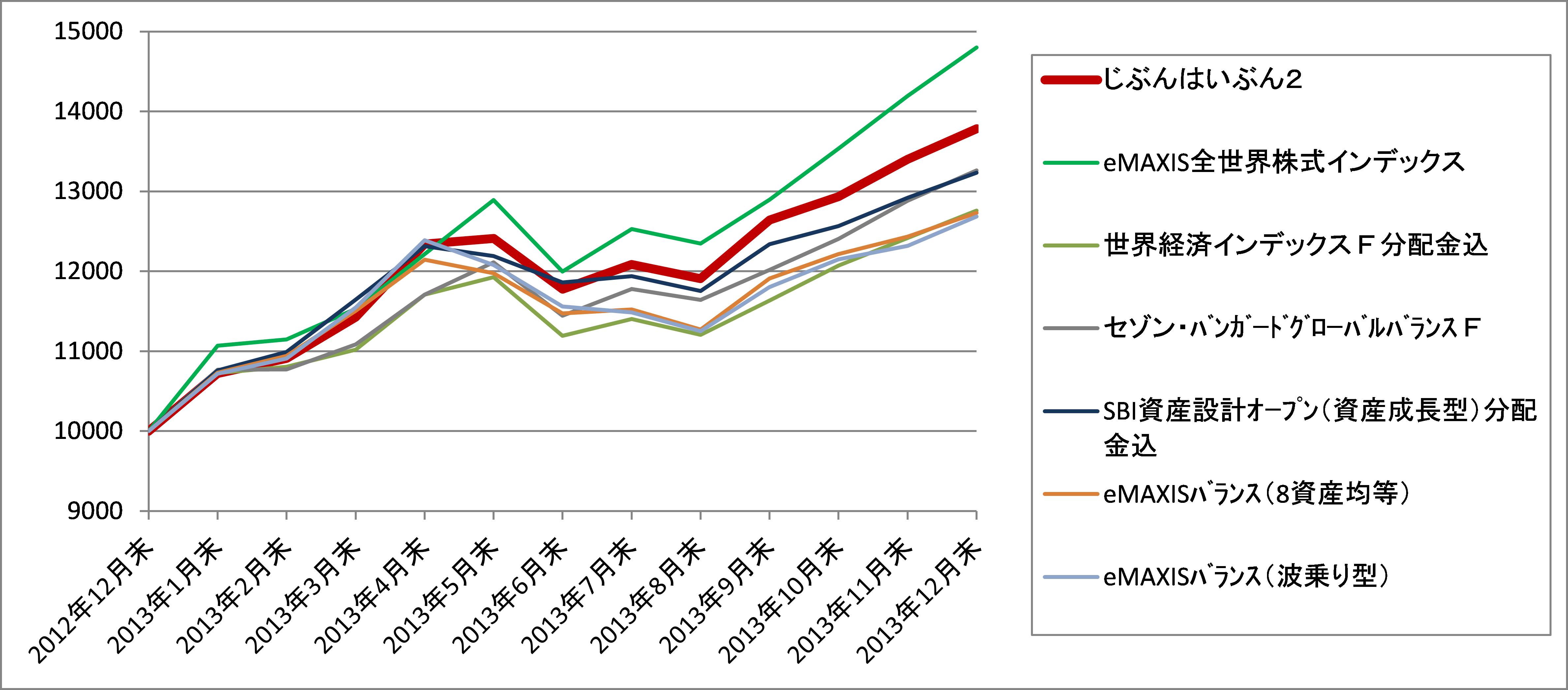 2013年リターン比較