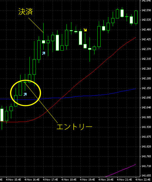 20141105eurjpy.png