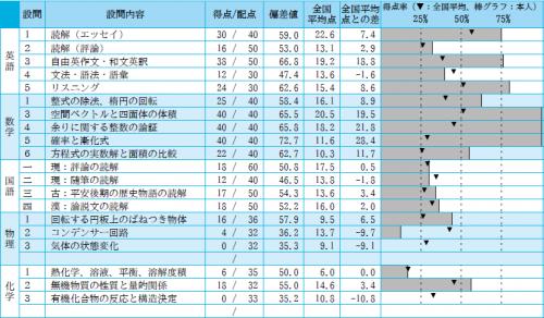 2014-2-高3駿台-3