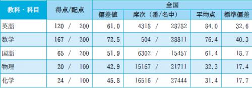 2014-2-高3駿台-1