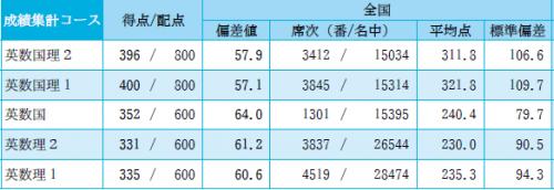 2014-2-高3駿台-2