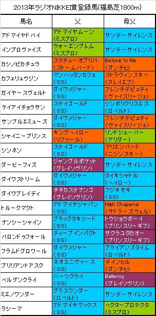 ラジオNIKKEI賞登録馬