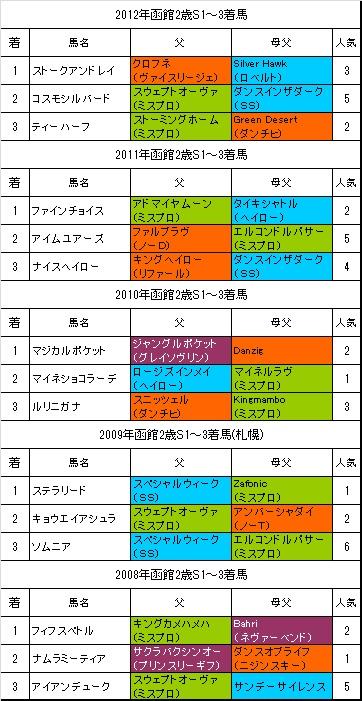 函館2歳S過去5年