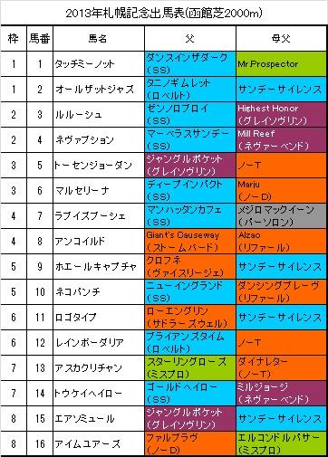札幌記念出馬表