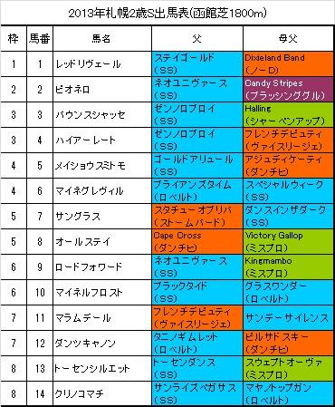 札幌2歳S出馬表