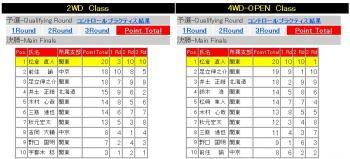 EPオフ全日本結果
