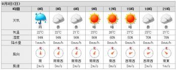 明日の深川の天気