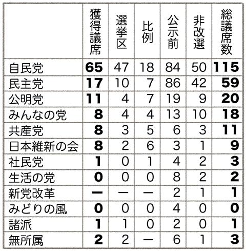130722 参議院選挙結果