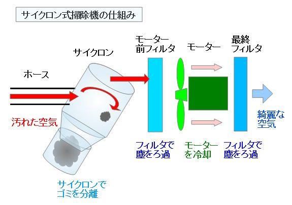 サイクロン式掃除機の仕組み