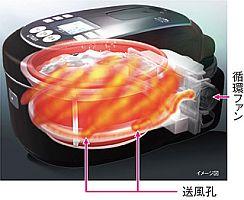 熱風循環システム