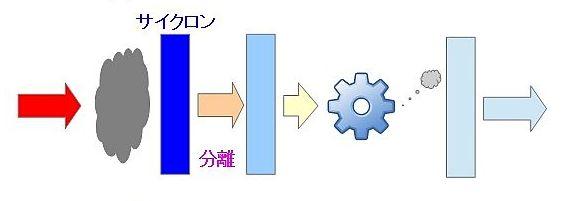 掃除機の分離方式の違い(サイクロン)