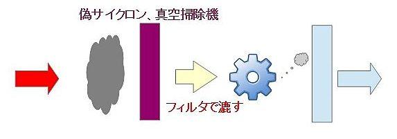 掃除機の分離方式の違い(偽サイクロン)