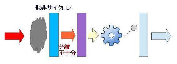 掃除機の分離方式の違い(似非サイクロン)