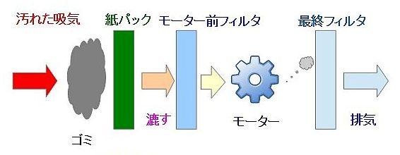 掃除機の分離方式の違い(紙パック)