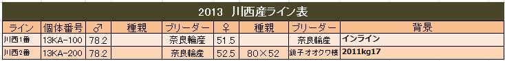 川西産 2013ライン表