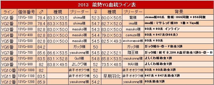 能勢YG血統 2013ライン表
