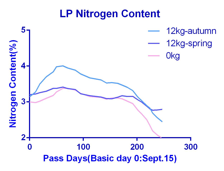 LP nitrogen content