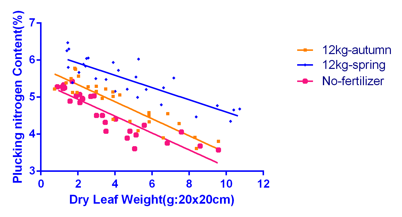 correlation w and N