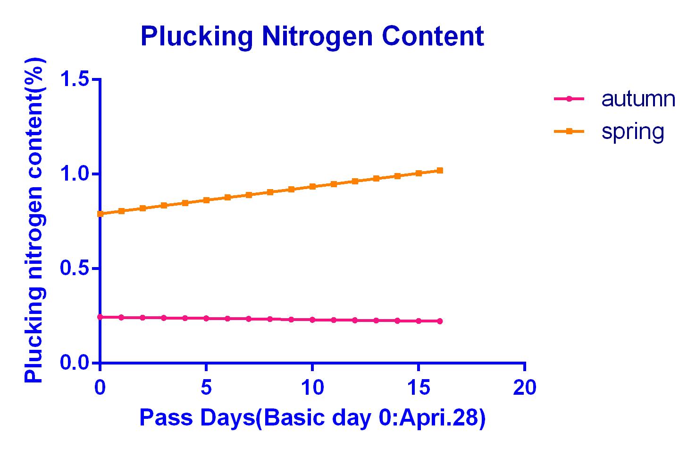Pluckign Ncontent 0base