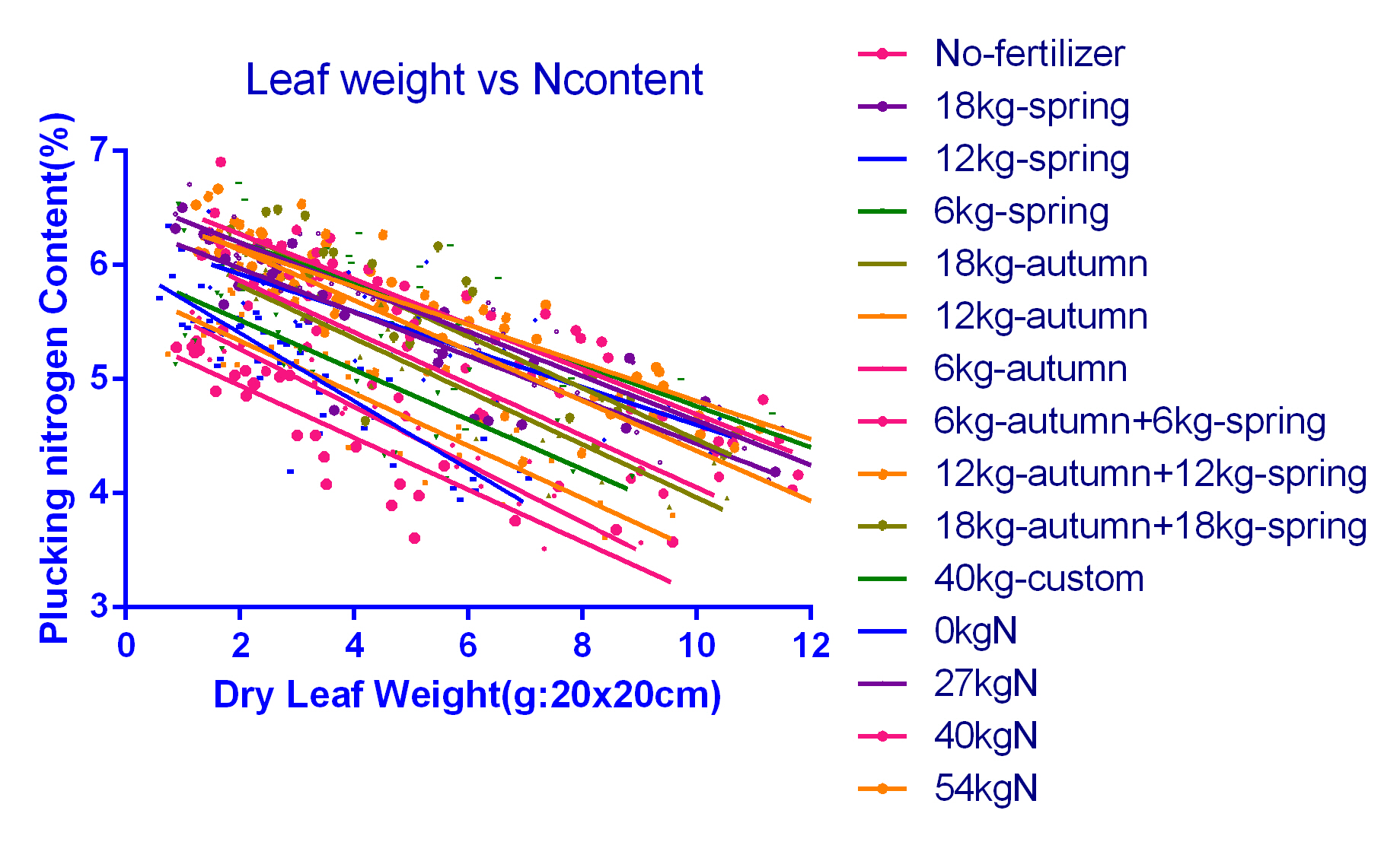 Lweight vs Ncontent all data