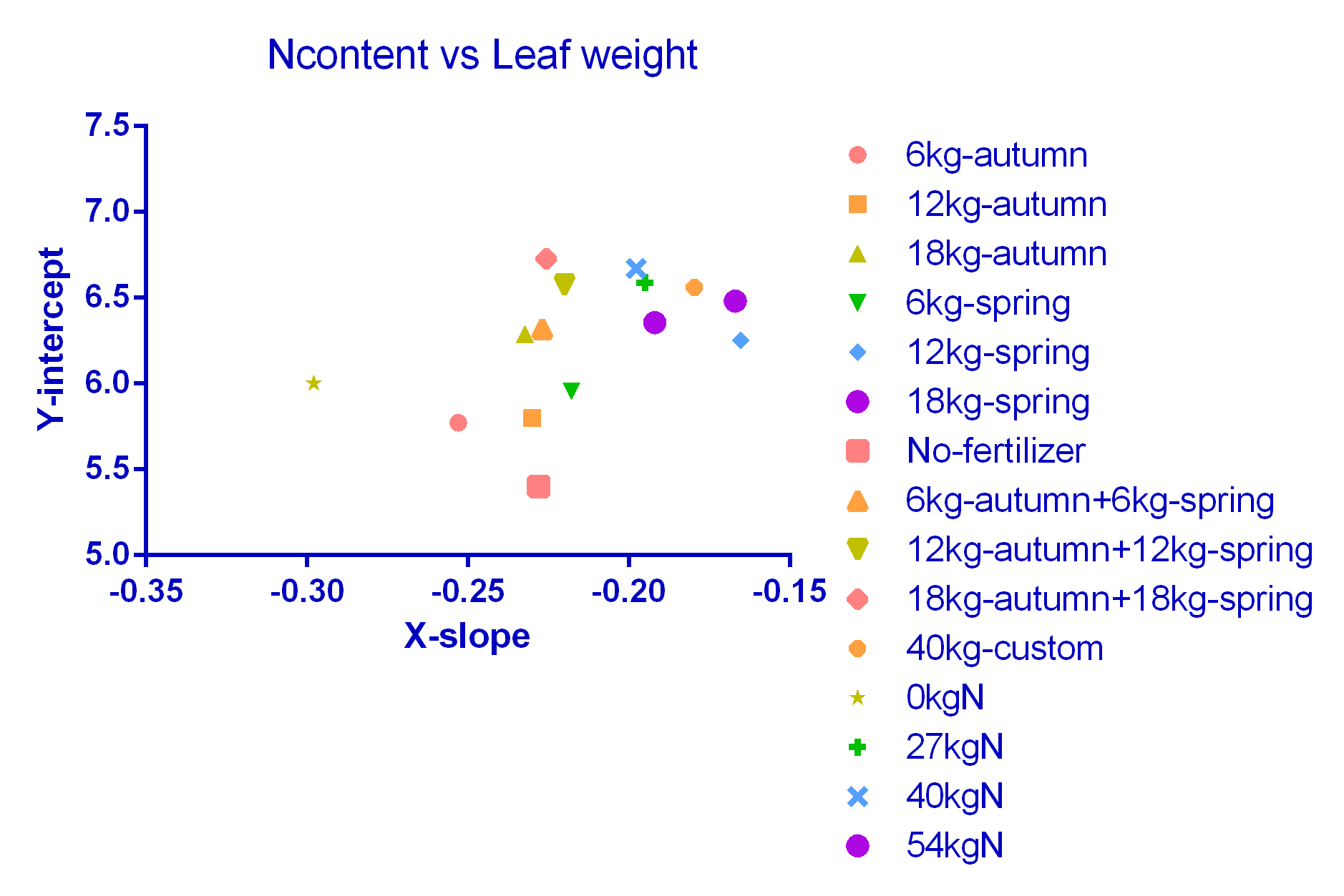 Ncontent vs Lweight